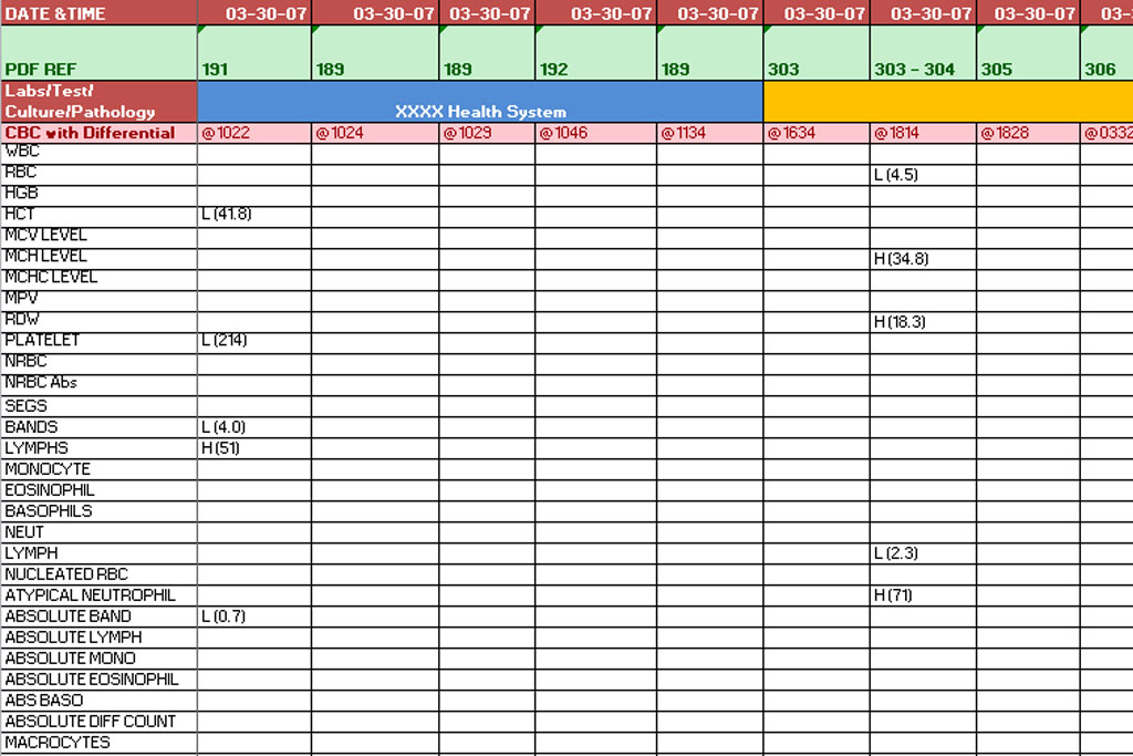 sample reports chronology medical summary lab results summary